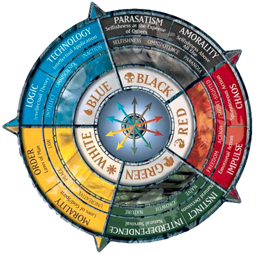The color wheel of Magic: the Gathering